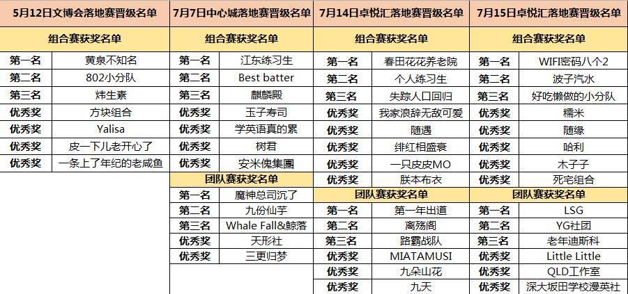 9.Cosplay荣誉盛典晋级名单.jpg